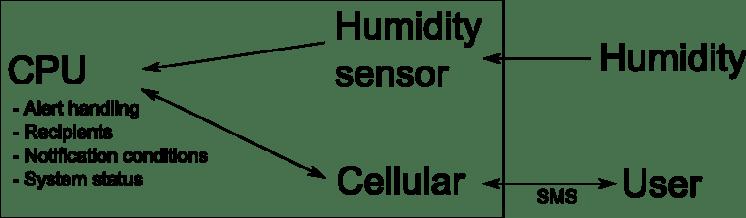 Humidity Alert System Sketch
